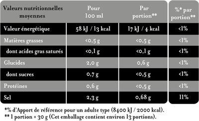 L'Original Cornichons Extra-Fins - Informations nutritionnelles - fr