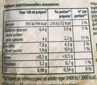 Knorr Sauce Déshydratée à l'Oseille - Voedingswaarden - fr