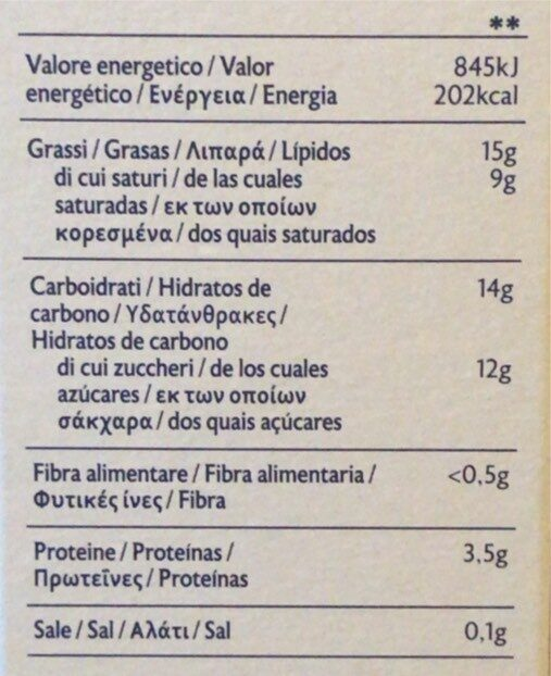 Panna cotta - Valori nutrizionali - it