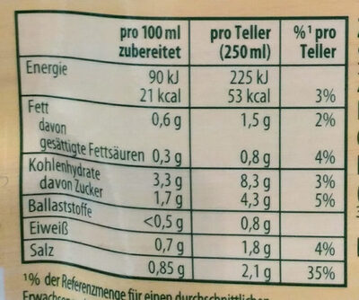 Zwiebelsuppe - Informations nutritionnelles