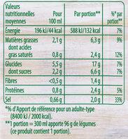 Knorr Soupe Douceur de Courgettes Chèvre Frais 30cl - Nutrition facts - fr