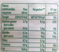 Soupe potiron lait de coco, pointe de citronnelle - Informations nutritionnelles
