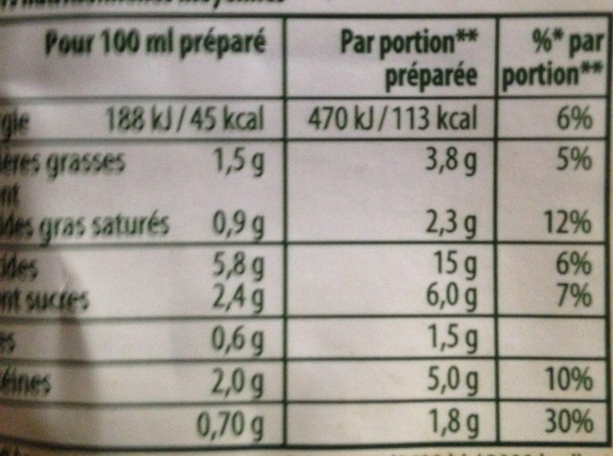 Soupe champignons bolets - Informations nutritionnelles