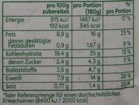 Linsen-Frikadellen - Nutrition facts