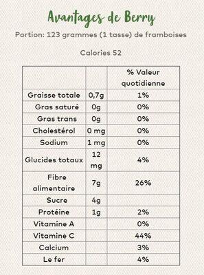 Framboises - Nutrition facts - fr