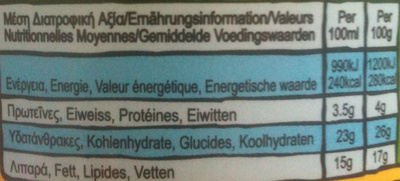 Ben & Jerry's - Fairly Nuts - Informations nutritionnelles