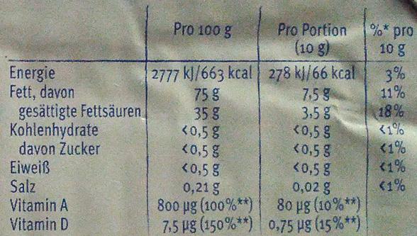Sanella - Voedingswaarden