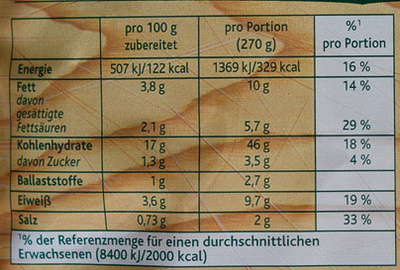 Schinken Hornli - Nutrition facts