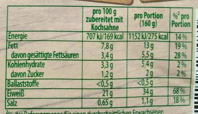 Pfeffer-Rahm Medaillons - Informations nutritionnelles