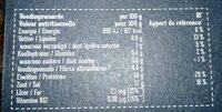 Gyros - Nutrition facts - fr