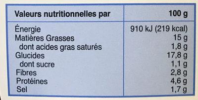 Pesto au Basilic - Informations nutritionnelles