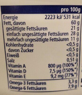 Smeerboter - Voedingswaarden