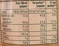 Soupe Thaï, nouilles-champignons & pousses soja - Nutrition facts
