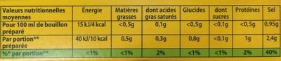 Bouillon de poule dégraissé - Nutrition facts