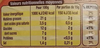 Sauce burger - Informations nutritionnelles