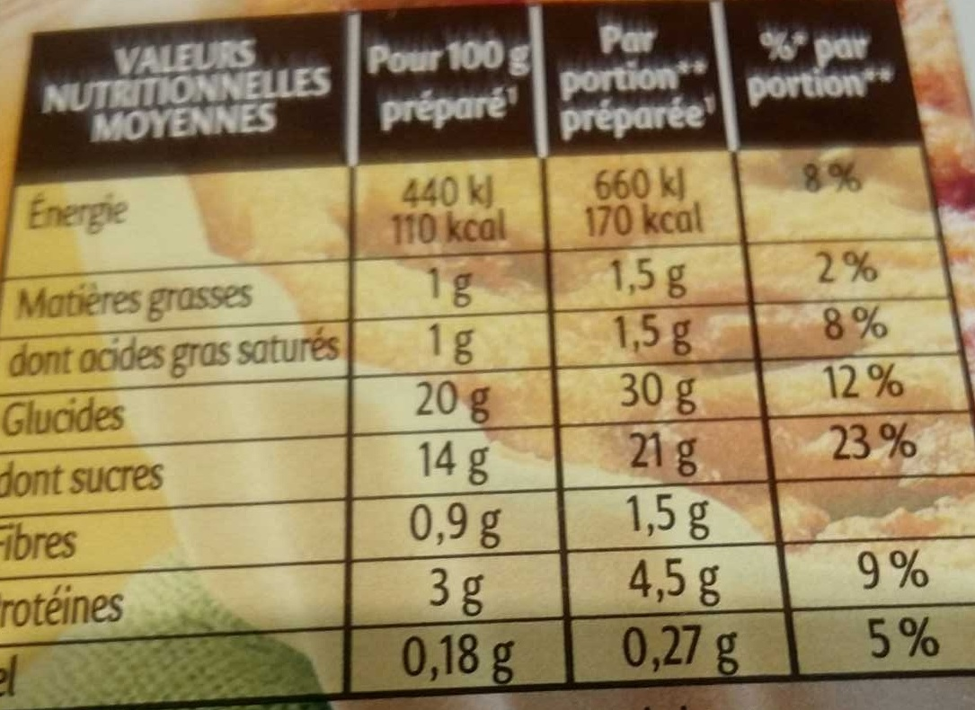 Clafoutis - Nutrition facts