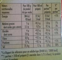 Marmite de bouillon - Voedigswaarden