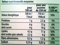Knorr soupe douceur italienne - Nutrition facts - fr