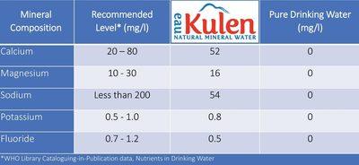 Eau Kulen Natural Drinking Water - Ingrédients - en