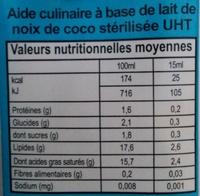 Lait de coco - Voedingswaarden