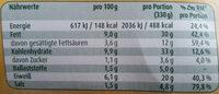 Faschierte Laibchen - Informations nutritionnelles