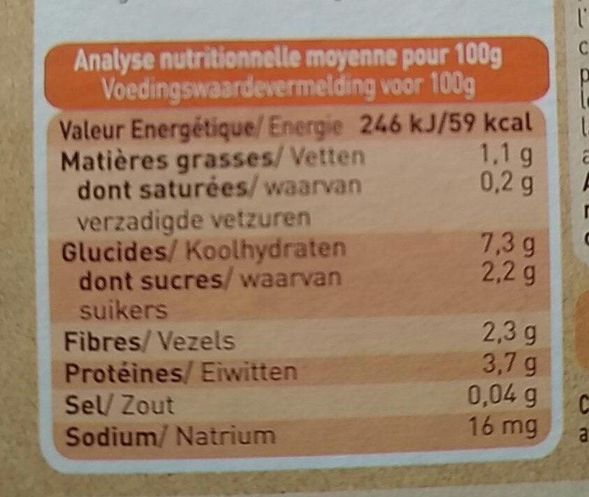 panais petit pois canard fermier du poitou - Nutrition facts