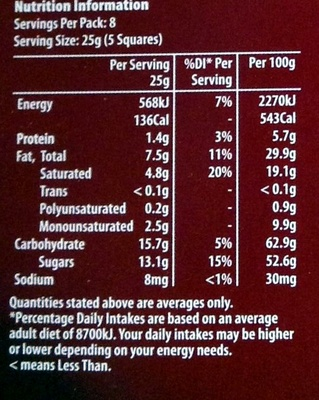Dark Chocolate - Nutrition facts
