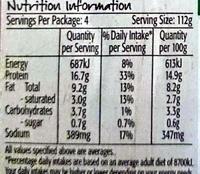 Turkey burgers - Informations nutritionnelles