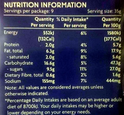 Blueberry Muffins - Nutrition facts