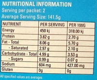 Palak Paneer - Nutrition facts