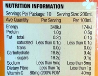 Juice of Orange - Nutrition facts