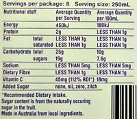 Nothing but 21 oranges - Nutrition facts