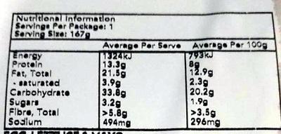 Sandwich egg and lettuce - Informations nutritionnelles