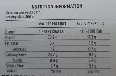 Tasty Turkey Rissoles - Nutrition facts - en