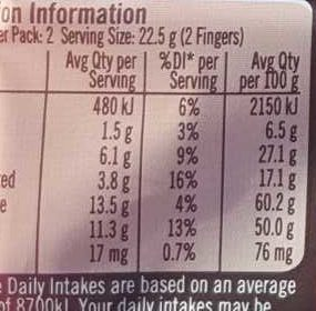 Kit Kat - Nutrition facts