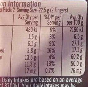 Kit Kat - Nutrition facts
